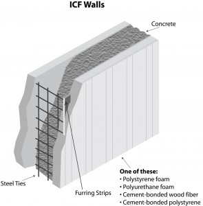 ICF illustration